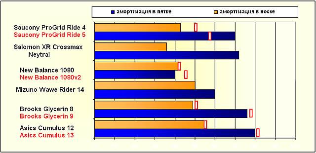 амортизационные характеристики дистанционников